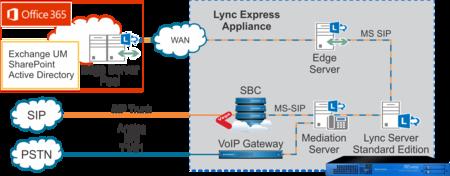 First Telecom - Εξοπλισμός - Sangoma - Lync Express