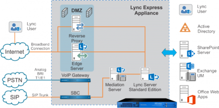 First Telecom - Hardware - Sangoma - Lync Express - IP PBX