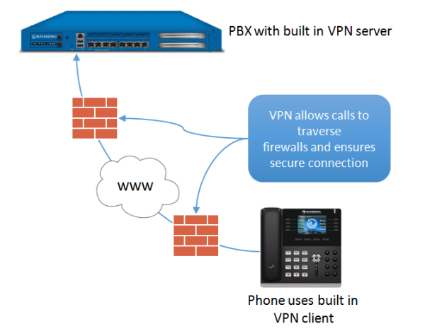 First Telecom - Hardware - VoIP Phones - Sangoma VoIP phones