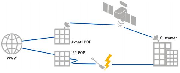 first telecom - services - satellite internet