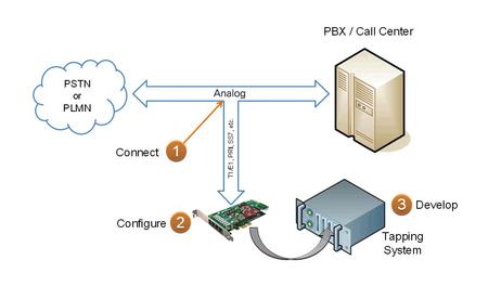 First Telecom - Hardware - Sangoma - Telephony Cards - Analog Voice