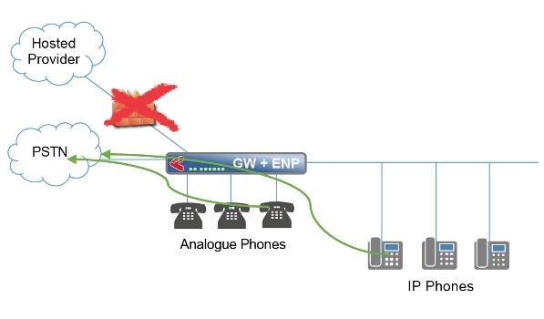 First Telecom - Hardware - Sangoma - VoIP Gateways - Digital VoIP