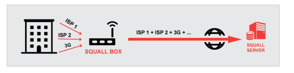 How Squall Box Aggregates Internet Speed