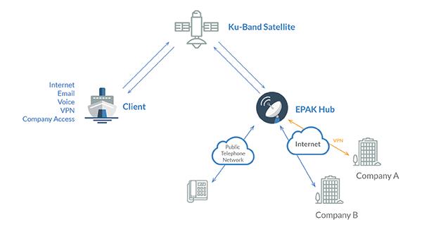 first telecom - services - satellite internet - maritime ... satellite internet diagram