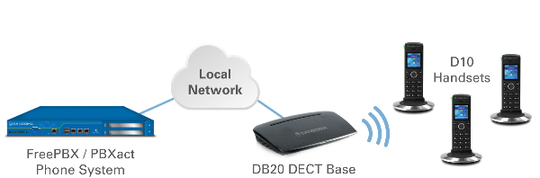 How Dc201 Dect Works